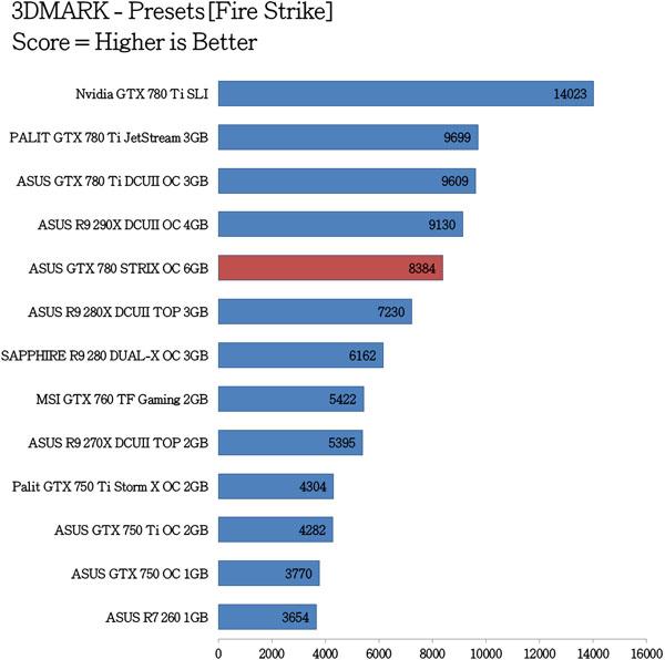ASUS GTX 780 STRIX OC Benchmarks (2)