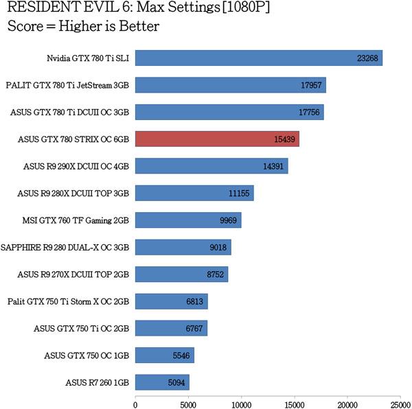 ASUS GTX 780 STRIX OC Benchmarks (4)