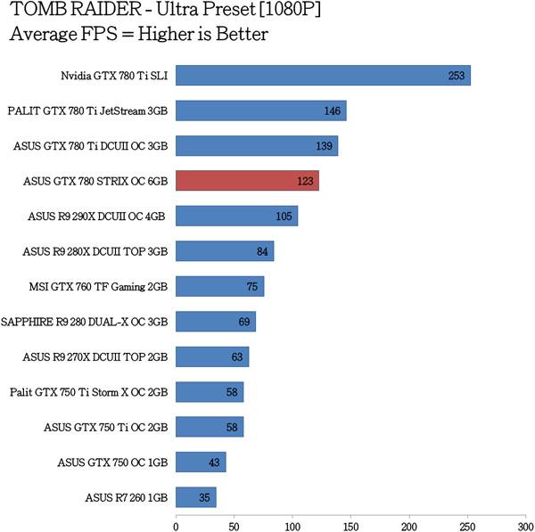 ASUS GTX 780 STRIX OC Benchmarks (6)