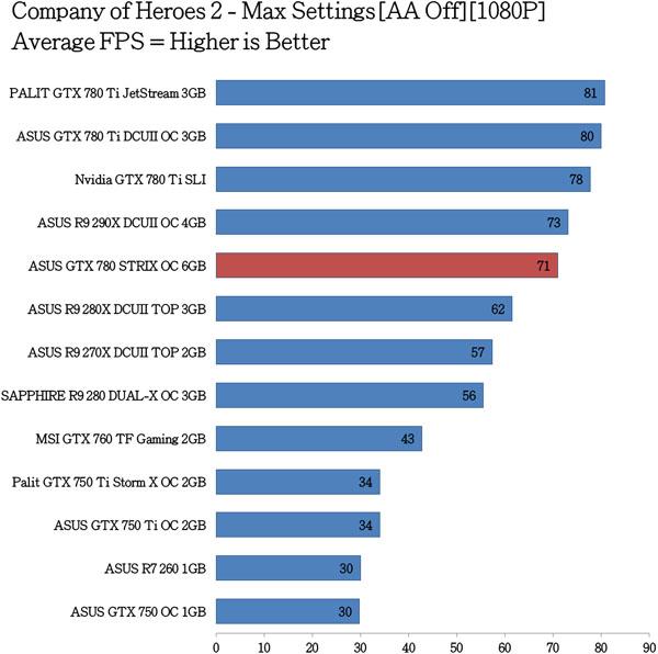 ASUS GTX 780 STRIX OC Benchmarks (8)