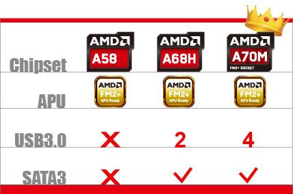 Biostar A70MGP-LSP AMD Chipset Treiber Windows 10