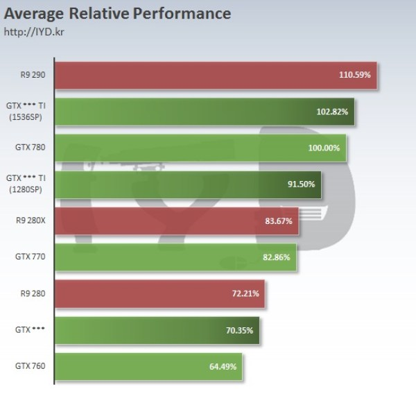 Nvidia-Geforce-GTX-960-GTX-960-Ti-GTX-960-Ti-Ultra-WCCFtech