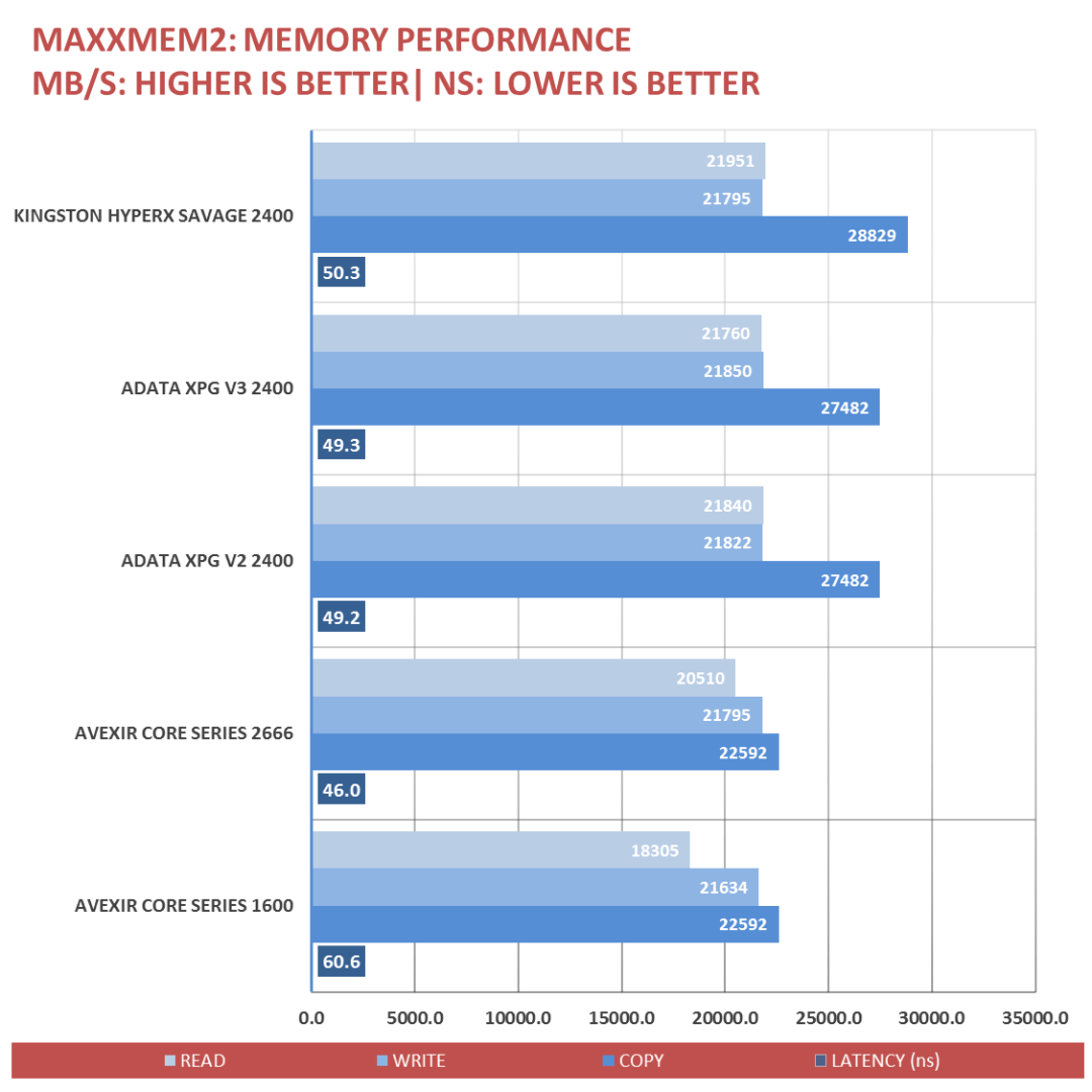 Kingston HyperX Savage Benchmark (2)