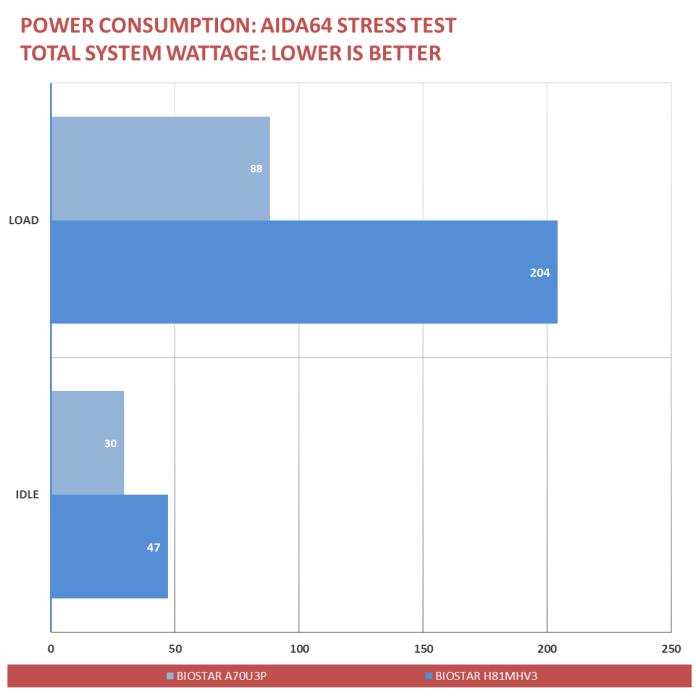 BIOSTAR A70U3P Benchmarks (9)