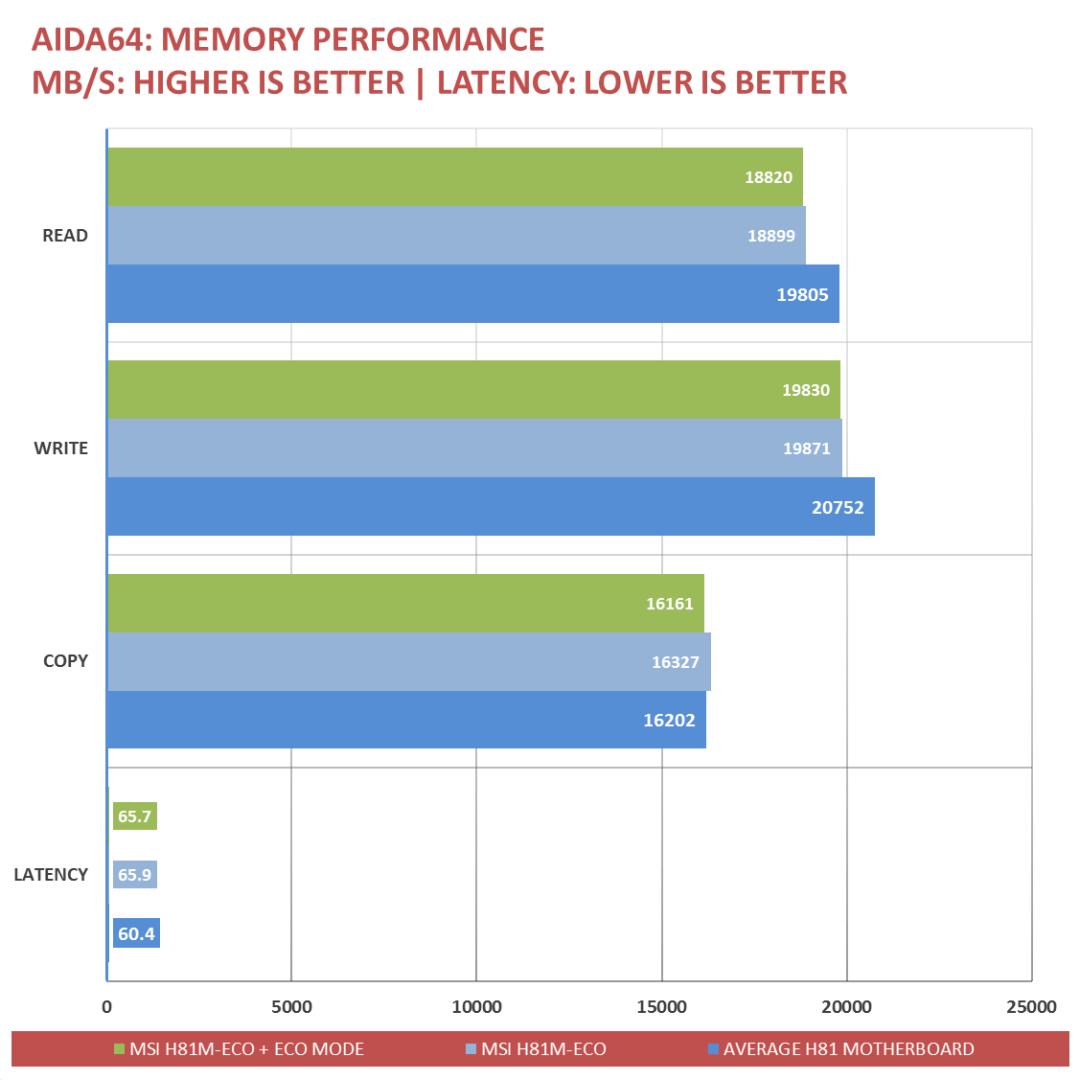 MSI H81M-ECO-Benchmarks (2)
