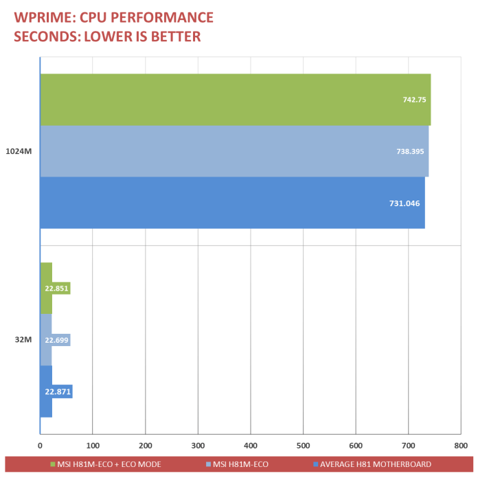 MSI H81M-ECO-Benchmarks (6)