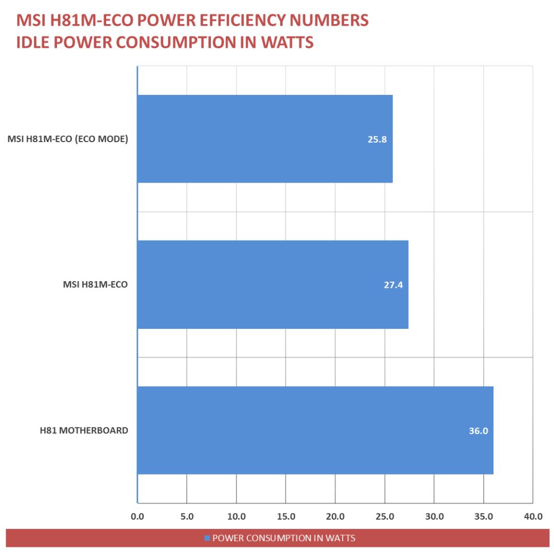 MSI H81M-ECO Power Savings (2)