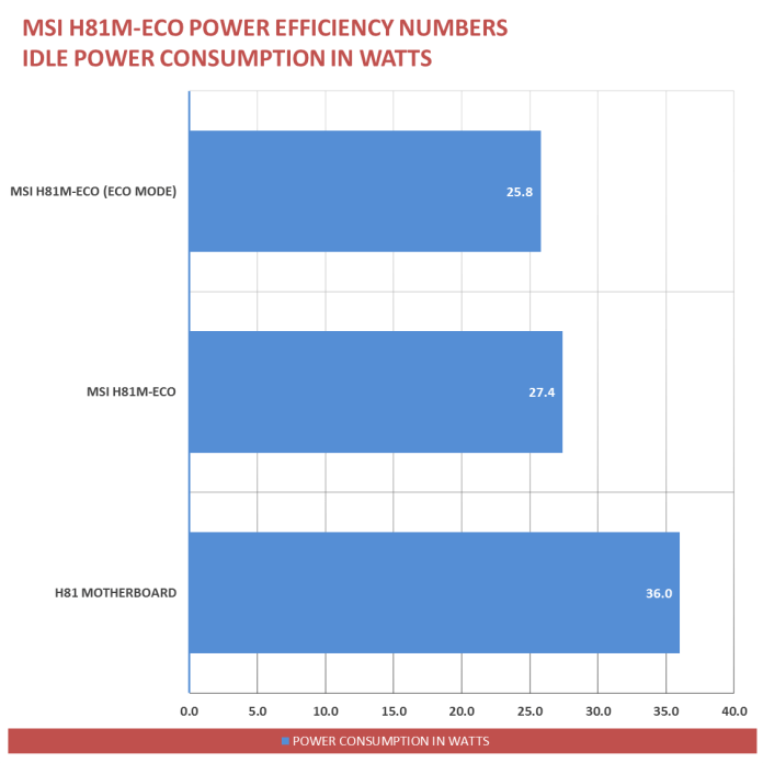MSI H81M-ECO Power Savings (2)