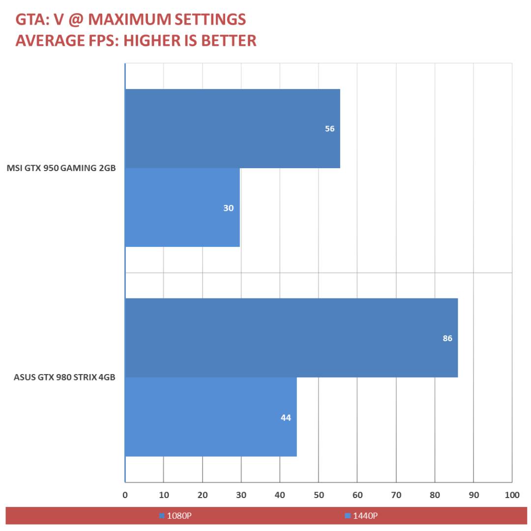 MSI GTX 950 Gaming 2G Benchmarks (9)