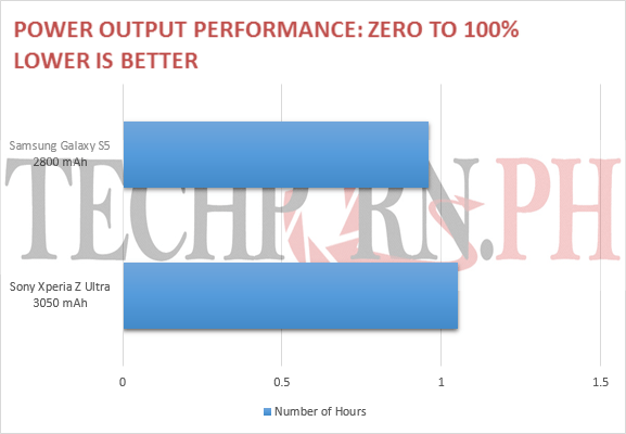 PL1 Output Performance