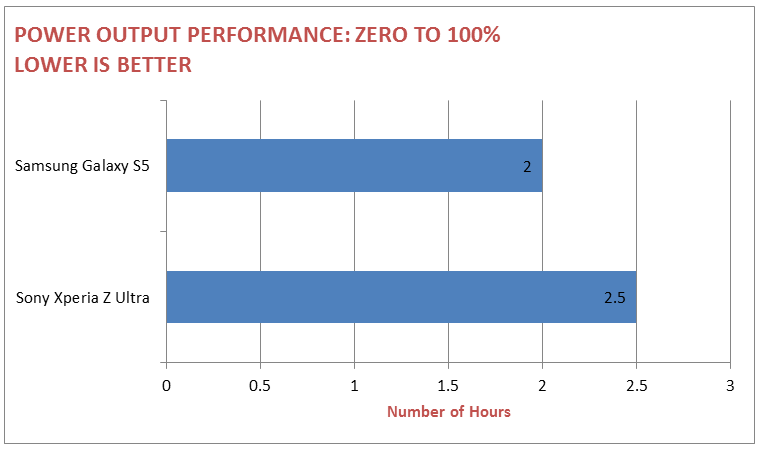 PL2 Output Performance