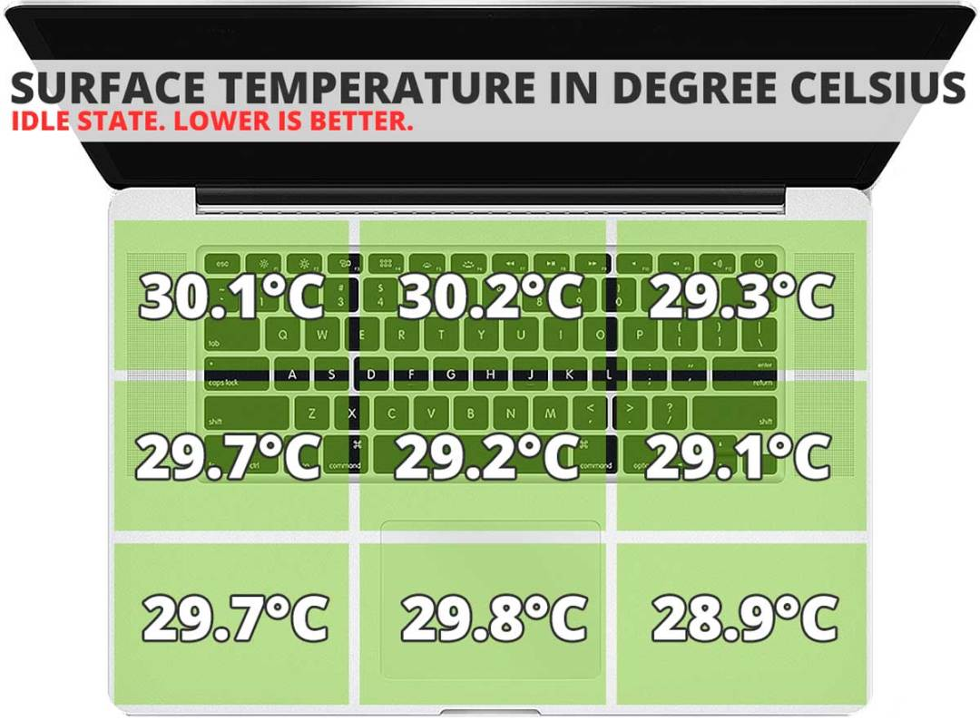 Dell-Inspiron-14-Surface-Temperature-Idle
