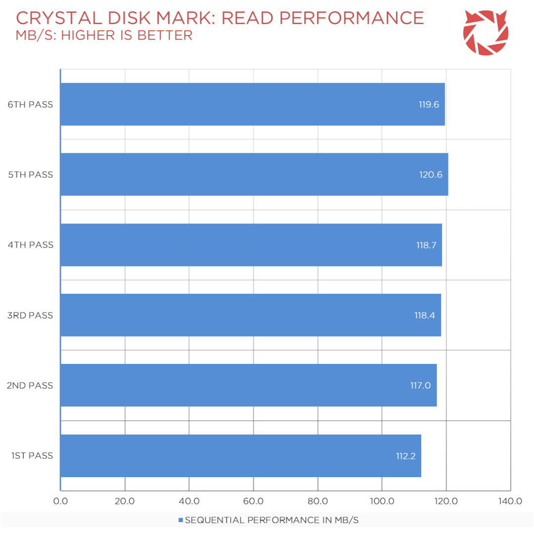 Seagate SSHD Review Benchmark (1)