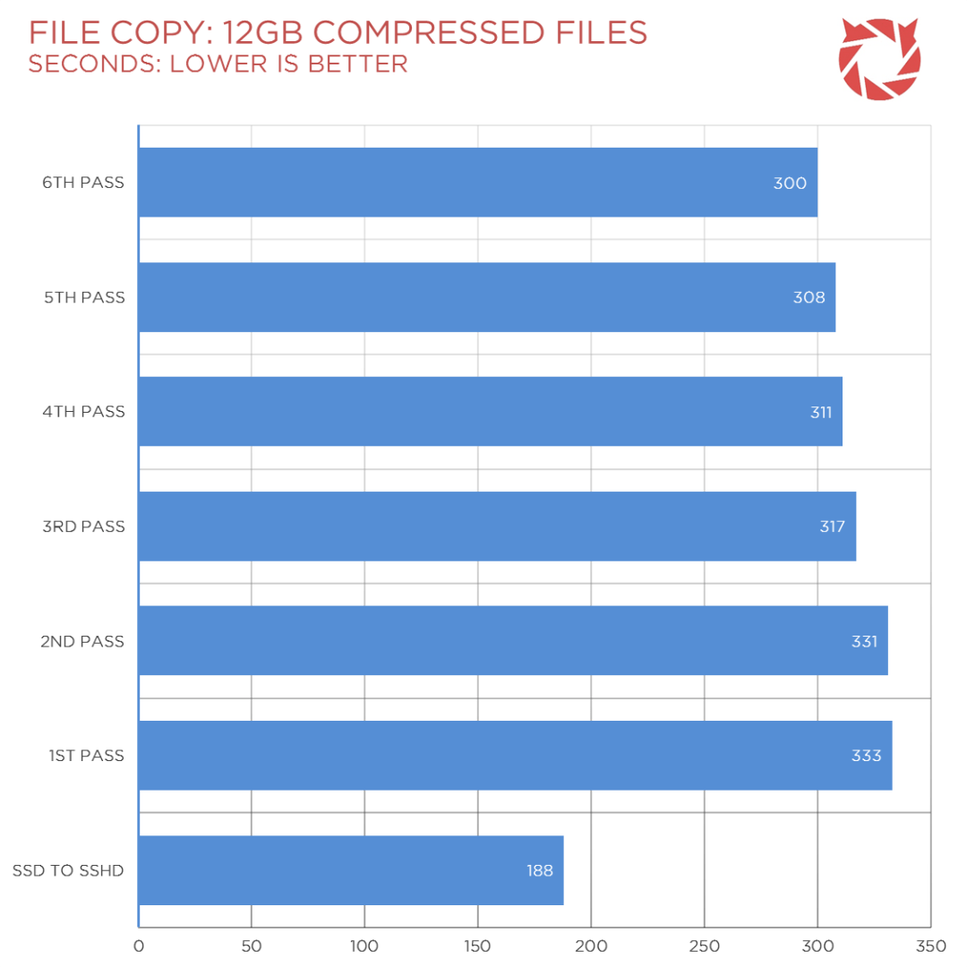 Seagate SSHD Review Benchmark (7)