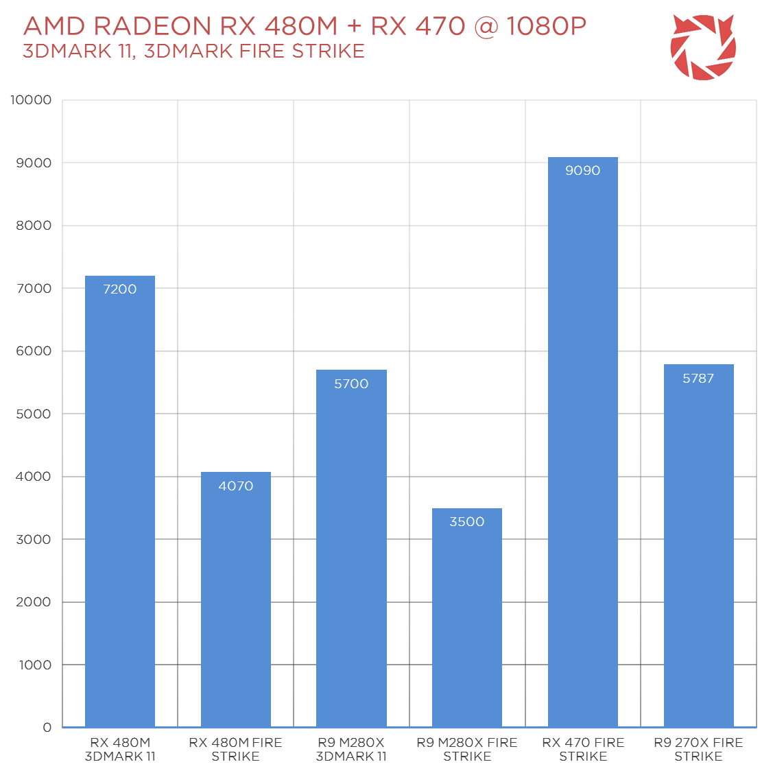 AMD Polaris RX 480M And RX 470 Benchmarks Surfaced | TechPorn