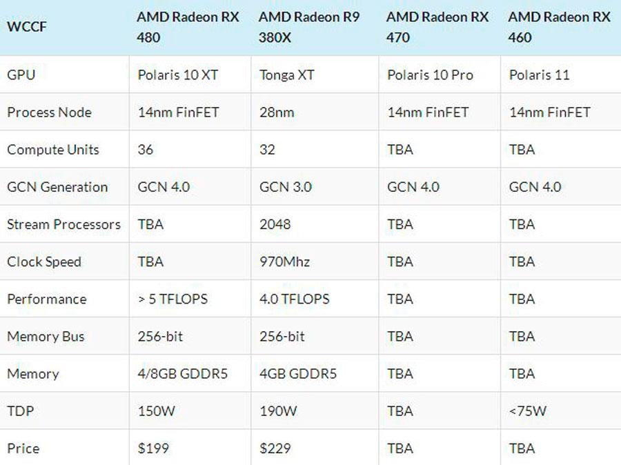 AMD RX 470 RX 460 News (2)