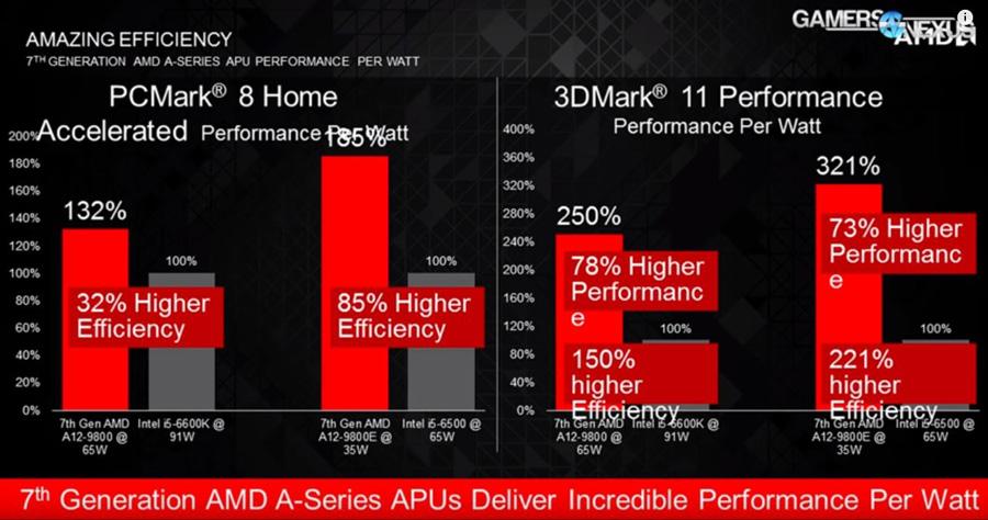 AMD AM4 APU PR (2)