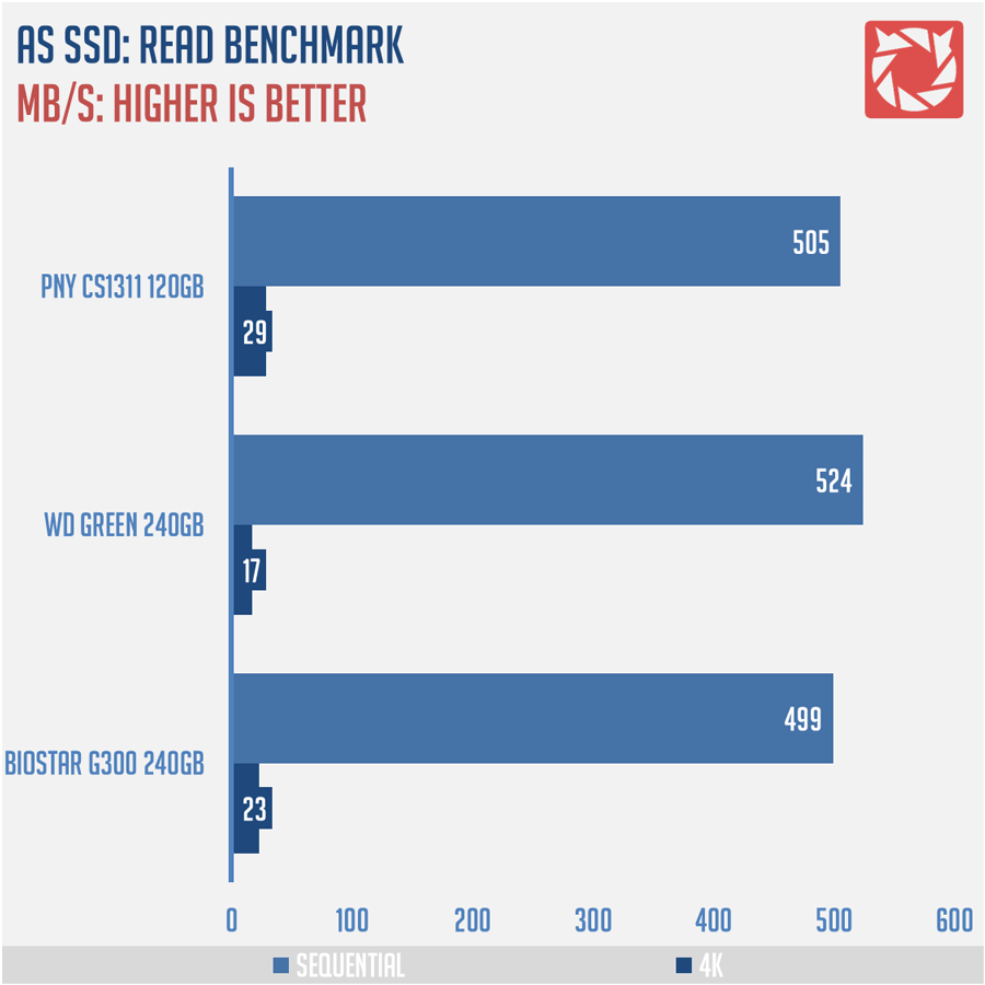 wd-green-ssd-benchmark-3