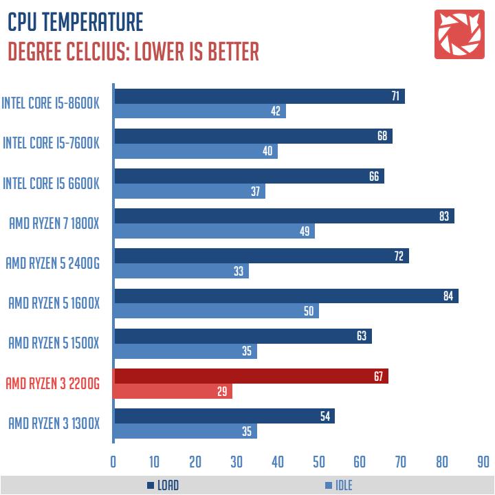 Review | AMD Ryzen 3 2200G AM4 APU | TechPorn