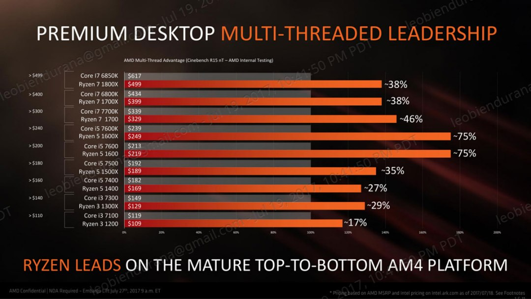 AMD Finally Releases The Ryzen 3 CPU Family | TechPorn