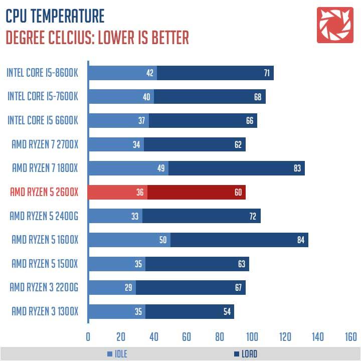 Review | AMD Ryzen 5 2600X 6-Core AM4 CPU | TechPorn