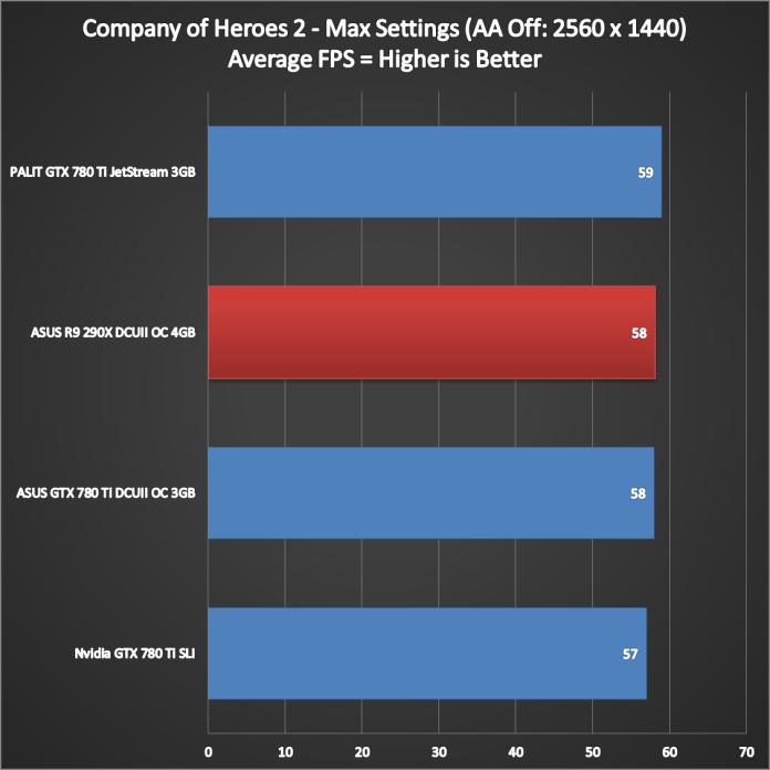 ASUS R9 290X DirectCU II Performance (7)