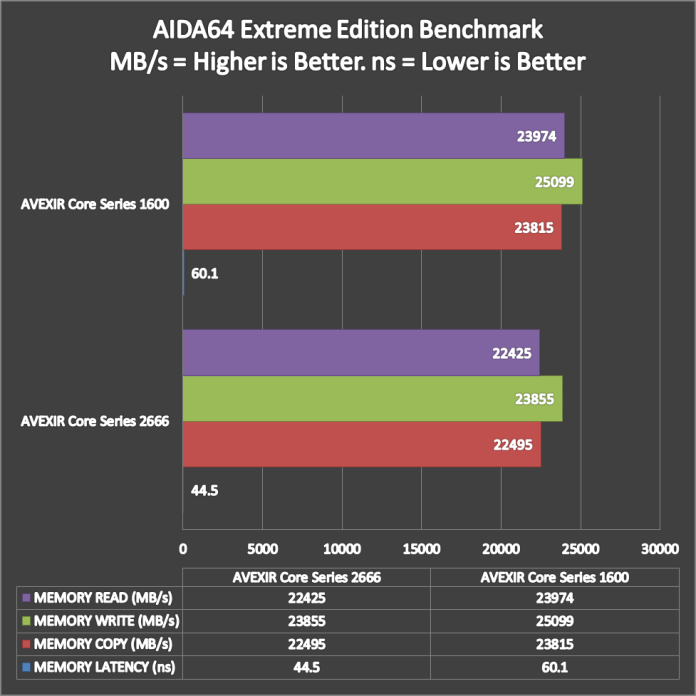 AVEXIR Core Series Benchmarks (1)