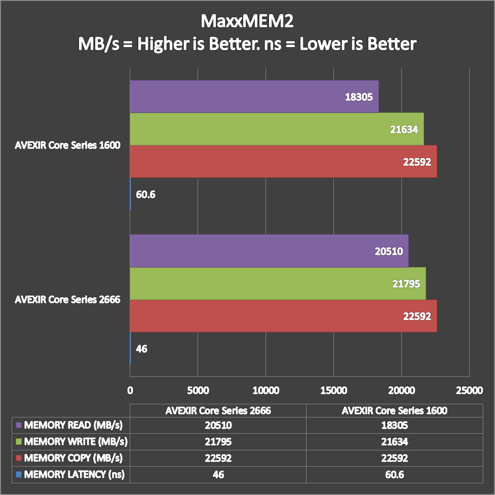 AVEXIR Core Series Benchmarks (3)