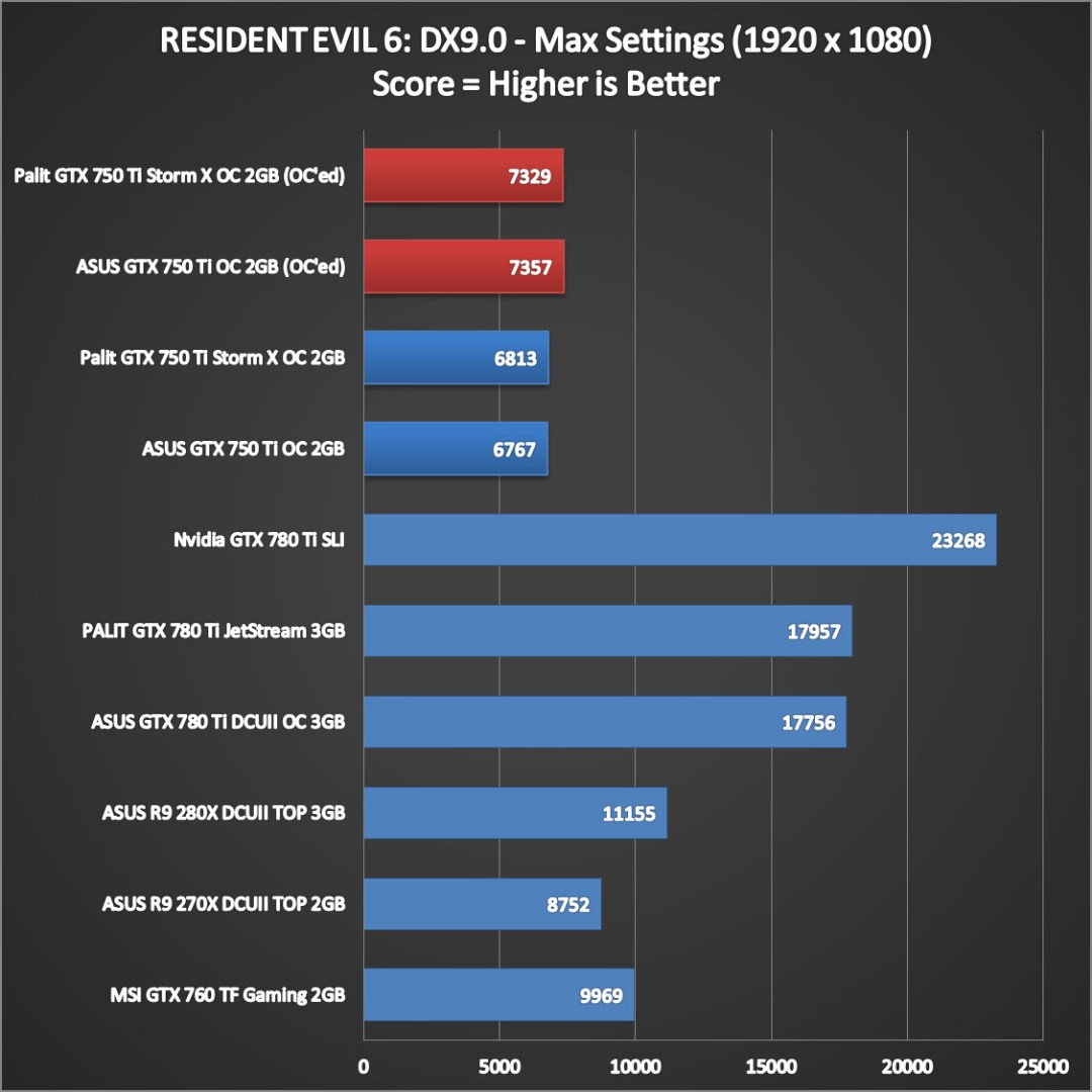 Nvidia Geforce GTX 750 Ti Performance (14)