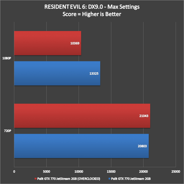Pali GTX 770 JetStream Benchmarks Overclocked (1)