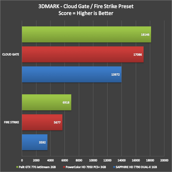 Palit GTX 770 JetStream Benchmarks (2)