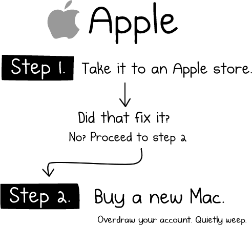 How to Fix Apple