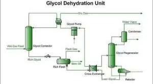 https://techproces.com/glycol-dehydration-process-gas/ Glycol Dehydration Basic Process