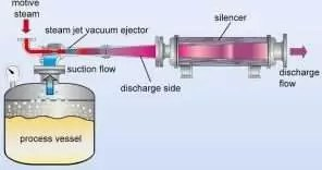 WORKING PRINCIPLE OF STEAM EJECTOR SYSTEM.