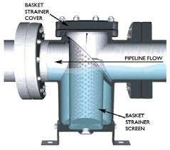 Wyc strainers, https://techproces.com/what-is-strainer/