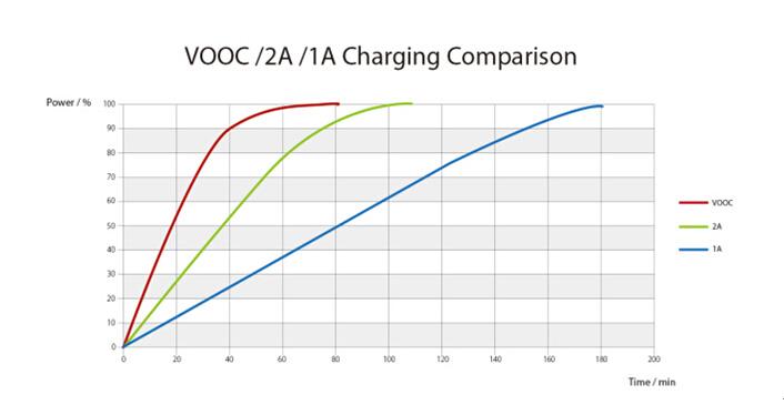 VOOC-Charging-Comparison