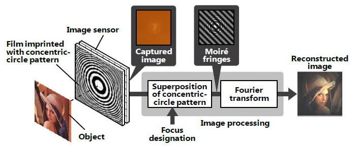 hitachi-lensless-camera-technology-moire-pattern