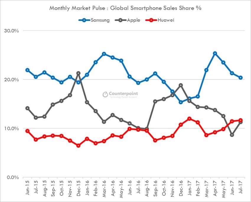 Market Pulse July 2017 - Market Share