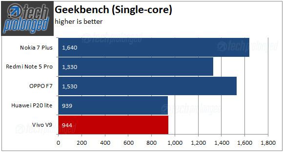 Vivo V9 - Geekbench Single-core