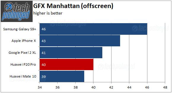 Huawei P20 Pro - GFX Manhattan offscreen