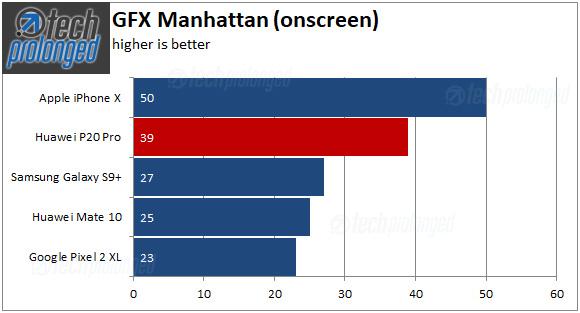 Huawei P20 Pro - GFX Manhattan onscreen