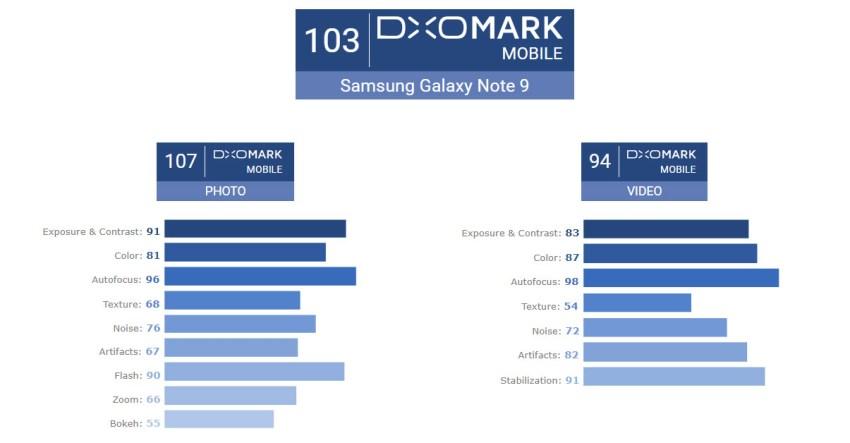 Galaxy Note 9 DxOMark