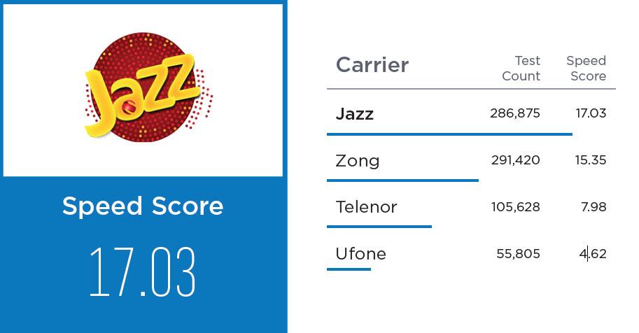 Ookla Speedtest Award goes to Jazz for Fastest Internet