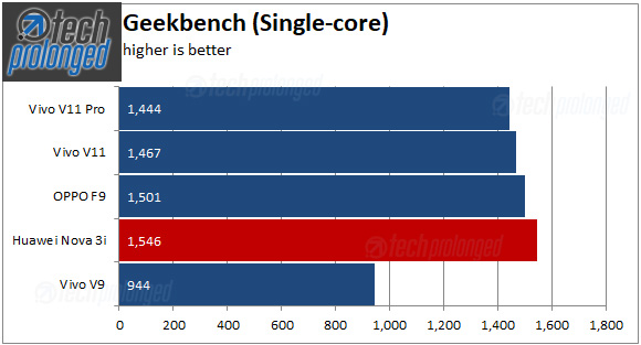 Nova 3i Benchmark Geekbench single-core