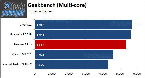 Realme 2 Pro Benchmark - Geekbench Multi