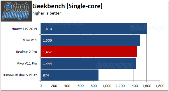 Realme 2 Pro Benchmark - Geekbench Single