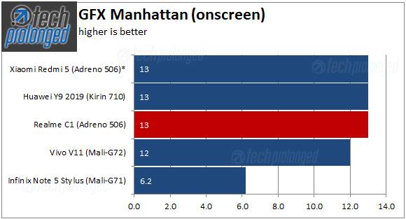 Realme C1 Benchmark GFX Manhattan