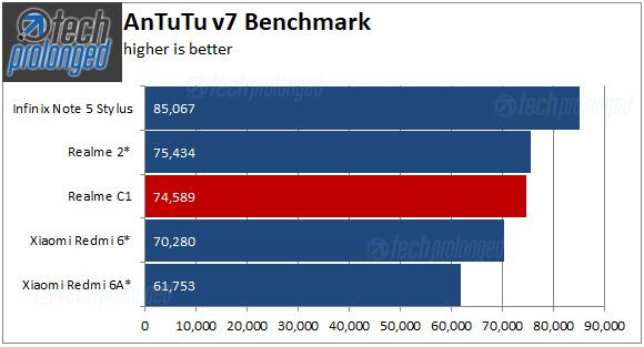 Realme C1 Benchmark AnTuTu
