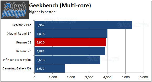 Realme C1 Benchmark Geekbench Multi