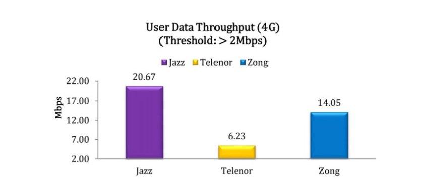 User Data Throughput 4G
